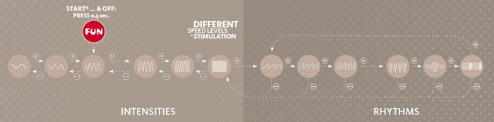 fun factory manta - vibration modes