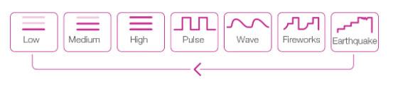 Lush 3 Lovense - modes